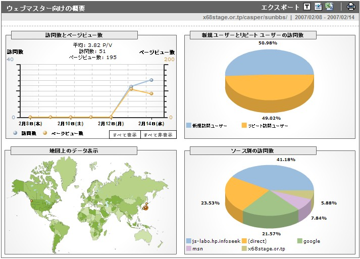 Google Analytics レポート