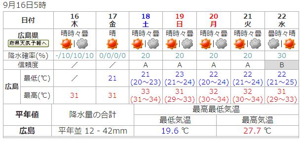 週間天気予報、広島