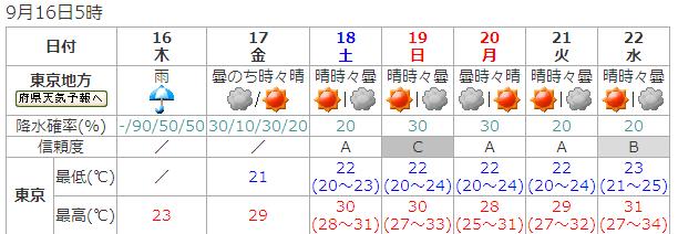 週間天気予報、東京