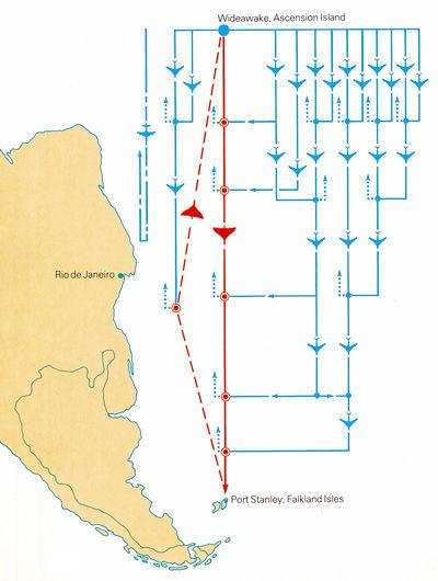 アブロ バルカン,フォークランド紛争,長距離爆撃の燃料補給