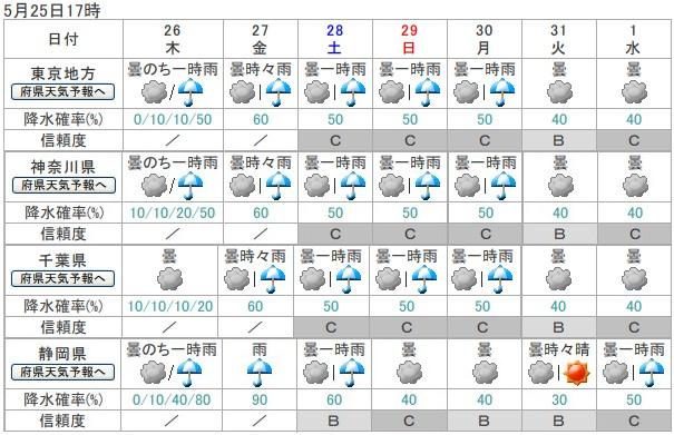 週間天気予報、2011/05/26-2011/06/01