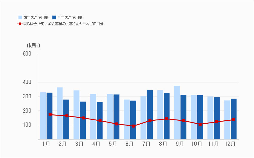 今年と去年の使用量グラフ
